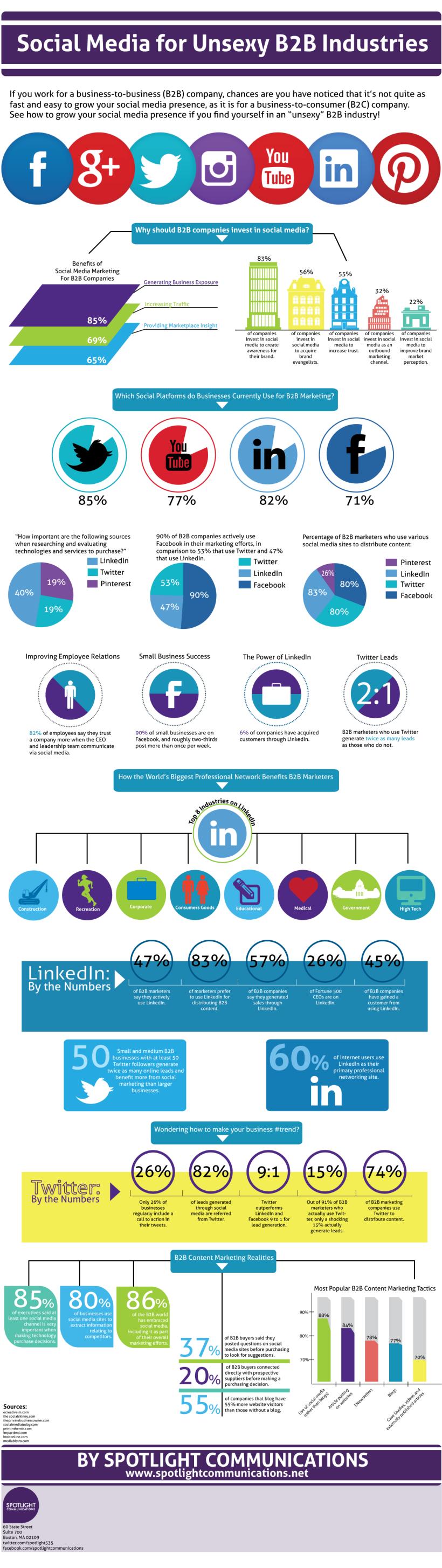 Hvordan markedsføre usexy B2B selskaper i sosiale medier. Infografikk