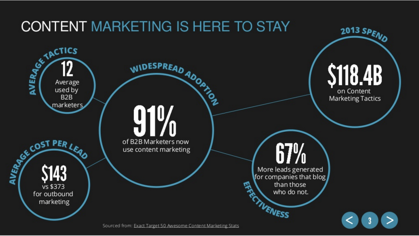 Content Marketing is here to stay
