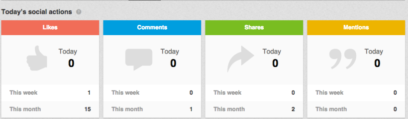 LinkedIn Company pages Notifications fane